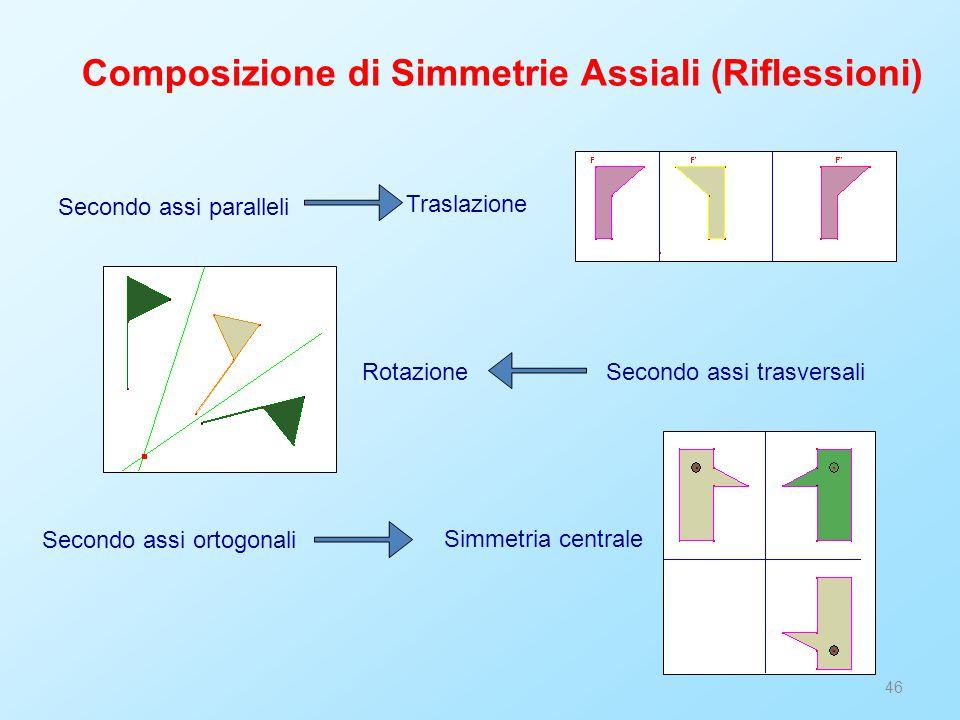 46 Composizione di Simmetrie Assiali (Riflessioni) Secondo assi paralleli Traslazione Secondo assi trasversaliRotazione Secondo assi ortogonali Simmetria centrale