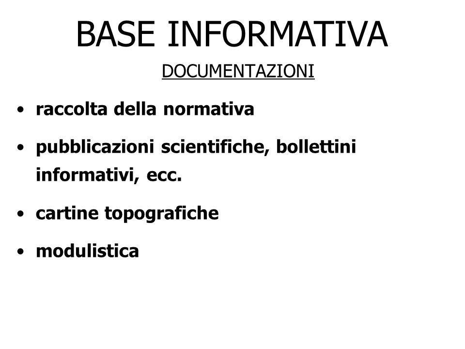 DOCUMENTAZIONI raccolta della normativa pubblicazioni scientifiche, bollettini informativi, ecc. cartine topografiche modulistica BASE INFORMATIVA