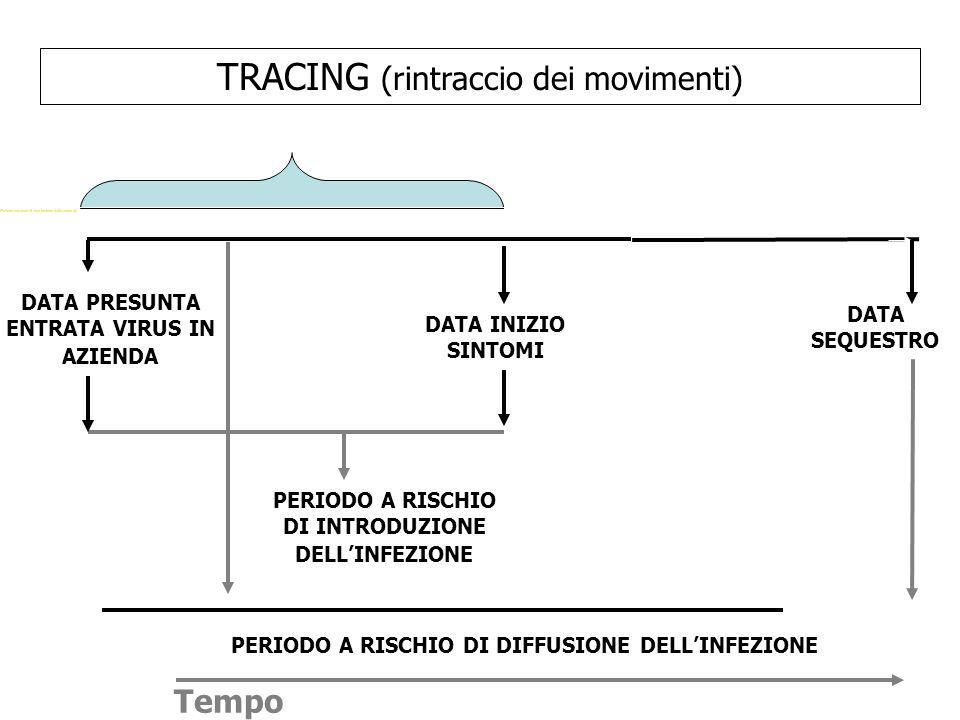 TRACING (rintraccio dei movimenti) DATA PRESUNTA ENTRATA VIRUS IN AZIENDA DATA INIZIO SINTOMI DATA SEQUESTRO PERIODO A RISCHIO DI INTRODUZIONE DELL'IN