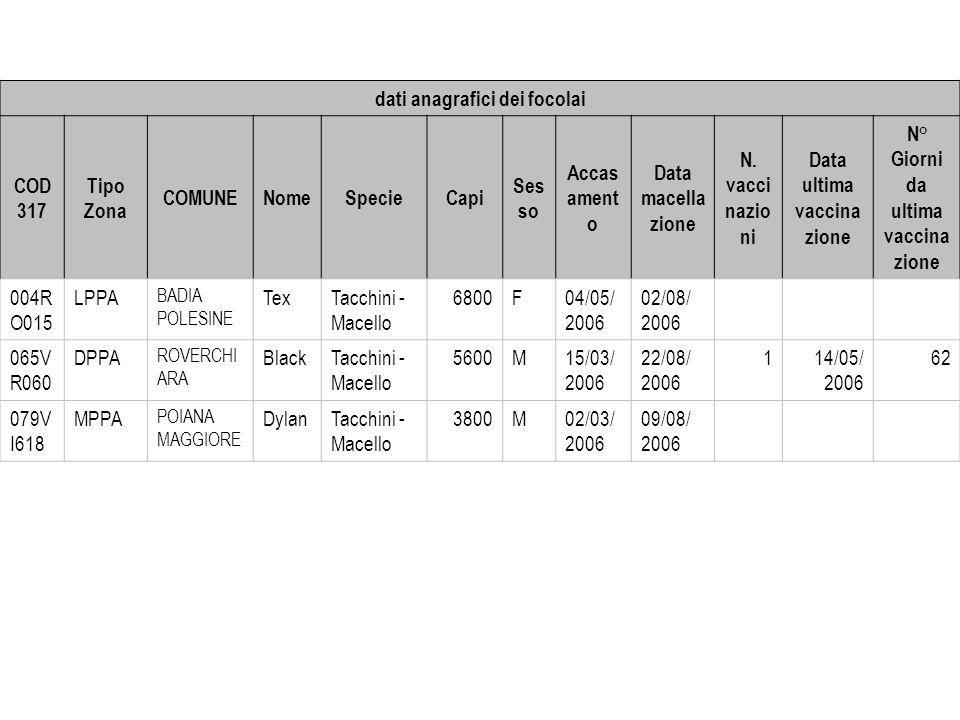 dati anagrafici dei focolai COD 317 Tipo Zona COMUNENomeSpecieCapi Ses so Accas ament o Data macella zione N. vacci nazio ni Data ultima vaccina zione