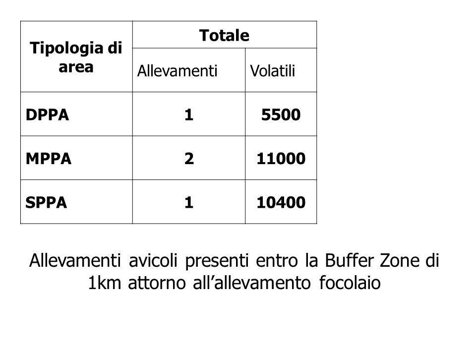 Tipologia di area Totale AllevamentiVolatili DPPA15500 MPPA211000 SPPA110400 Allevamenti avicoli presenti entro la Buffer Zone di 1km attorno all'alle