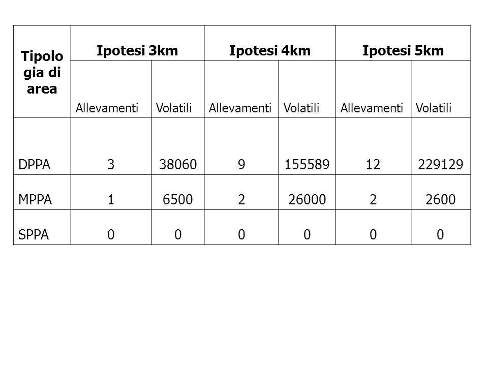 Tipolo gia di area Ipotesi 3kmIpotesi 4kmIpotesi 5km AllevamentiVolatiliAllevamentiVolatiliAllevamentiVolatili DPPA338060915558912229129 MPPA165002260