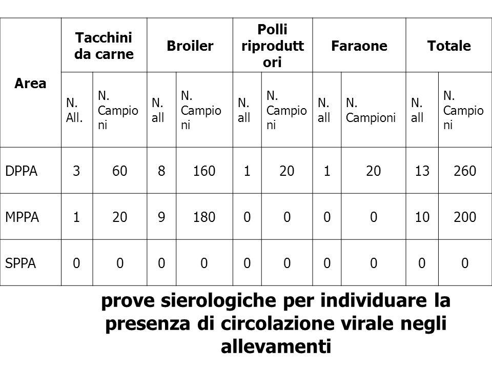 Area Tacchini da carne Broiler Polli riprodutt ori FaraoneTotale N. All. N. Campio ni N. all N. Campio ni N. all N. Campio ni N. all N. Campioni N. al