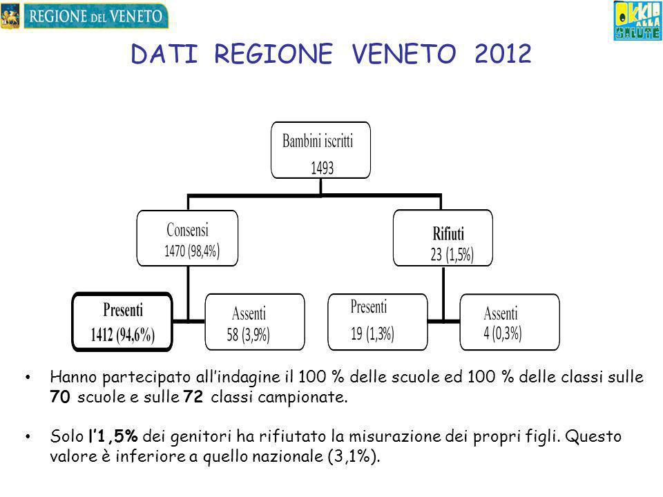 DATI REGIONE VENETO 2012 Hanno partecipato all'indagine il 100 % delle scuole ed 100 % delle classi sulle 70 scuole e sulle 72 classi campionate.