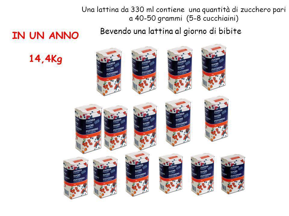 Bevendo una lattina al giorno di bibite IN UN ANNO 14,4Kg Una lattina da 330 ml contiene una quantità di zucchero pari a 40-50 grammi (5-8 cucchiaini)