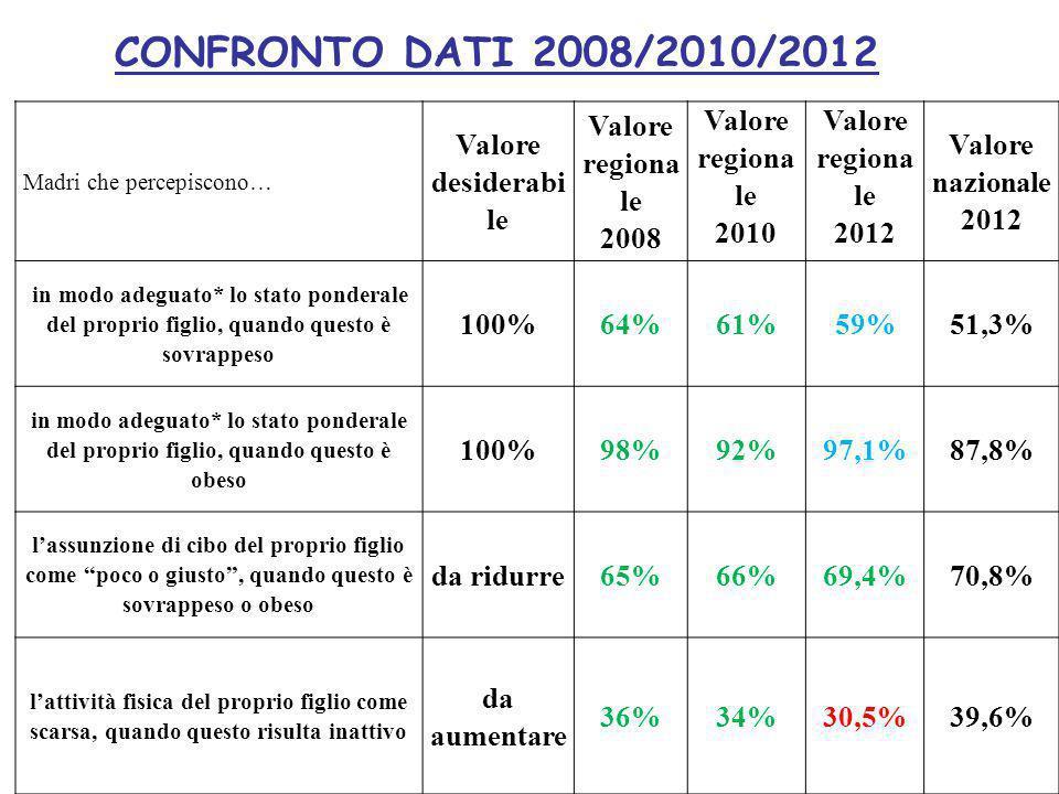 CONFRONTO DATI 2008/2010/2012 Madri che percepiscono… Valore desiderabi le Valore regiona le 2008 Valore regiona le 2010 Valore regiona le 2012 Valore nazionale 2012 in modo adeguato* lo stato ponderale del proprio figlio, quando questo è sovrappeso 100%64%61%59%51,3% in modo adeguato* lo stato ponderale del proprio figlio, quando questo è obeso 100%98%92%97,1%87,8% l'assunzione di cibo del proprio figlio come poco o giusto , quando questo è sovrappeso o obeso da ridurre65%66%69,4%70,8% l'attività fisica del proprio figlio come scarsa, quando questo risulta inattivo da aumentare 36%34%30,5%39,6%