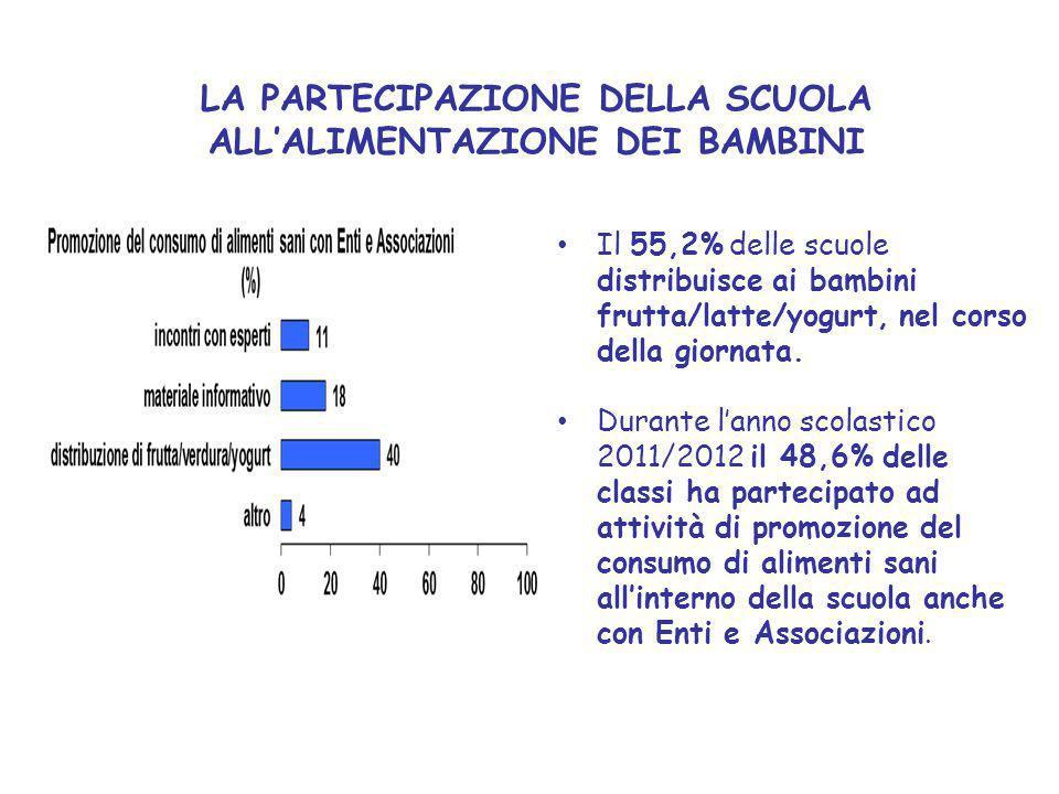 LA PARTECIPAZIONE DELLA SCUOLA ALL'ALIMENTAZIONE DEI BAMBINI Il 55,2% delle scuole distribuisce ai bambini frutta/latte/yogurt, nel corso della giornata.