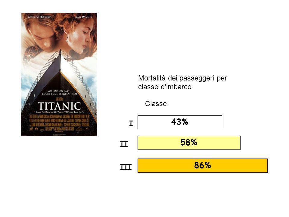 Mortalità dei passeggeri per classe d'imbarco Classe 43% 58% 86% I II III