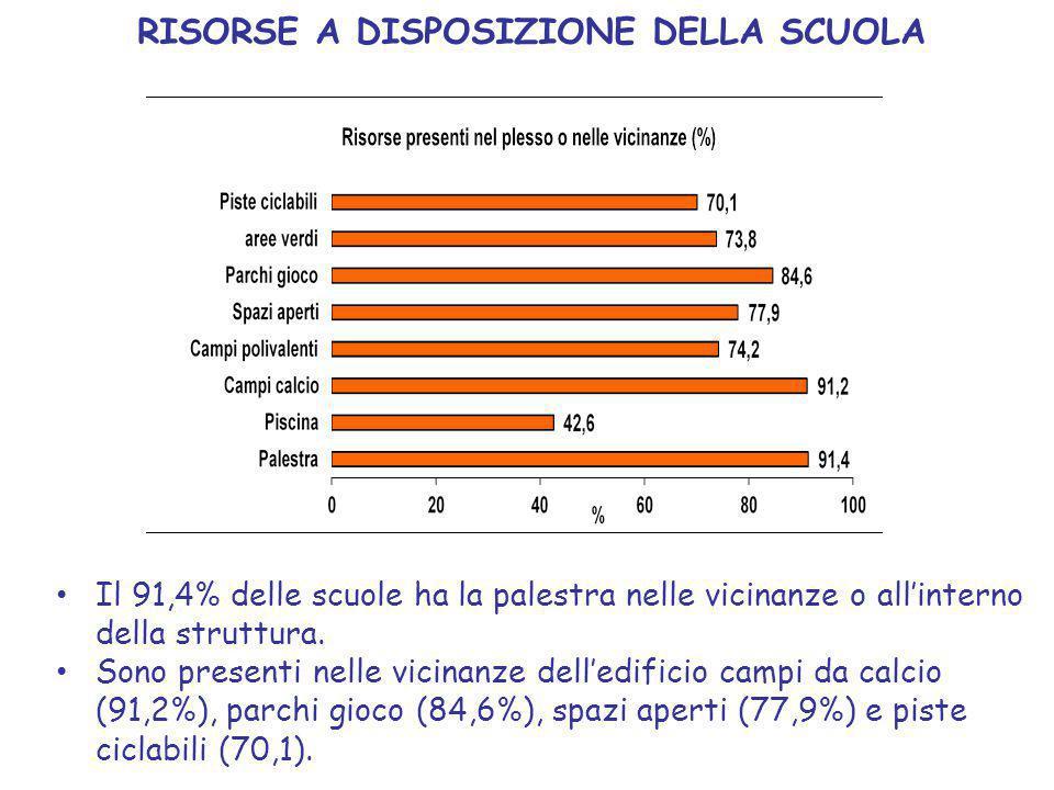 RISORSE A DISPOSIZIONE DELLA SCUOLA Il 91,4% delle scuole ha la palestra nelle vicinanze o all'interno della struttura.