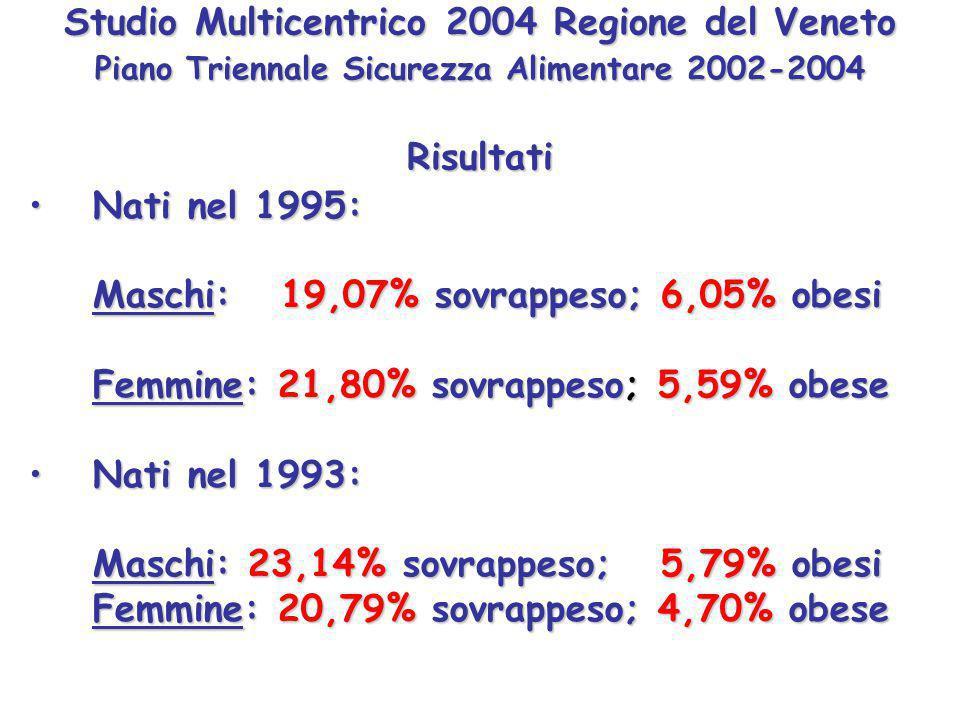 Studio Multicentrico 2004 Regione del Veneto Piano Triennale Sicurezza Alimentare 2002-2004 Risultati Nati nel 1995:Nati nel 1995: Maschi: 19,07% sovrappeso; 6,05% obesi Femmine: 21,80% sovrappeso; 5,59% obese Nati nel 1993:Nati nel 1993: Maschi: 23,14% sovrappeso; 5,79% obesi Femmine: 20,79% sovrappeso; 4,70% obese