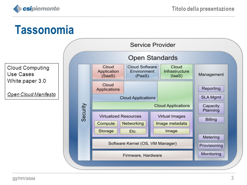 gg/mm/aaaa Titolo della presentazione 3 Tassonomia Cloud Computing Use Cases White paper 3.0 Open Cloud Manifesto