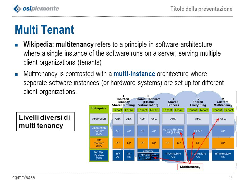 gg/mm/aaaa Titolo della presentazione 9 Multi Tenant Wikipedia: multitenancy refers to a principle in software architecture where a single instance of the software runs on a server, serving multiple client organizations (tenants) Multitenancy is contrasted with a multi-instance architecture where separate software instances (or hardware systems) are set up for different client organizations.
