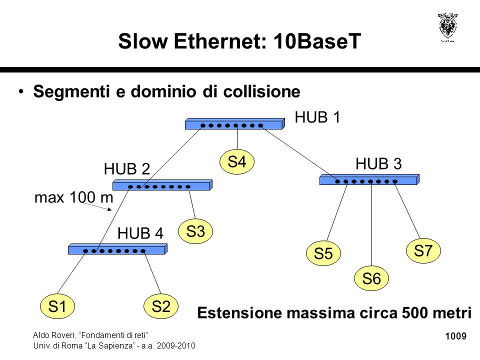 """1009 Aldo Roveri, """"Fondamenti di reti"""" Univ. di Roma """"La Sapienza"""" - a.a. 2009-2010 HUB 1 S1S2 S3 S4 S5 S6 S7 Estensione massima circa 500 metri HUB 2"""