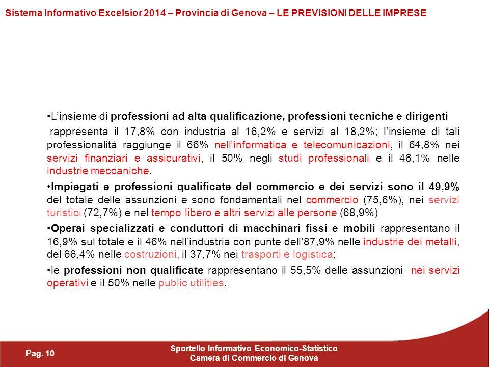 Pag. 10 Sportello Informativo Economico-Statistico Camera di Commercio di Genova Sistema Informativo Excelsior 2014 – Provincia di Genova – LE PREVISI