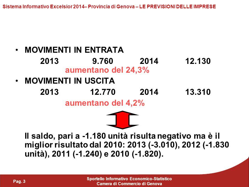 Pag. 3 Sportello Informativo Economico-Statistico Camera di Commercio di Genova Sistema Informativo Excelsior 2014– Provincia di Genova – LE PREVISION