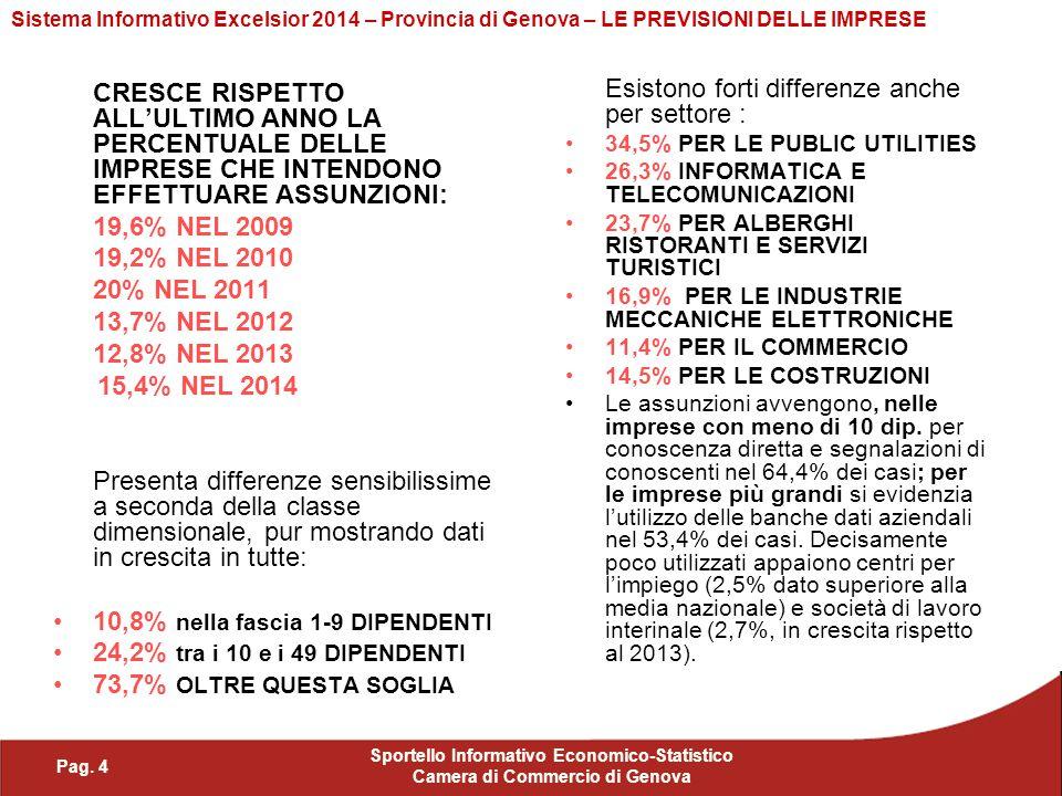 Pag. 4 Sportello Informativo Economico-Statistico Camera di Commercio di Genova Sistema Informativo Excelsior 2014 – Provincia di Genova – LE PREVISIO