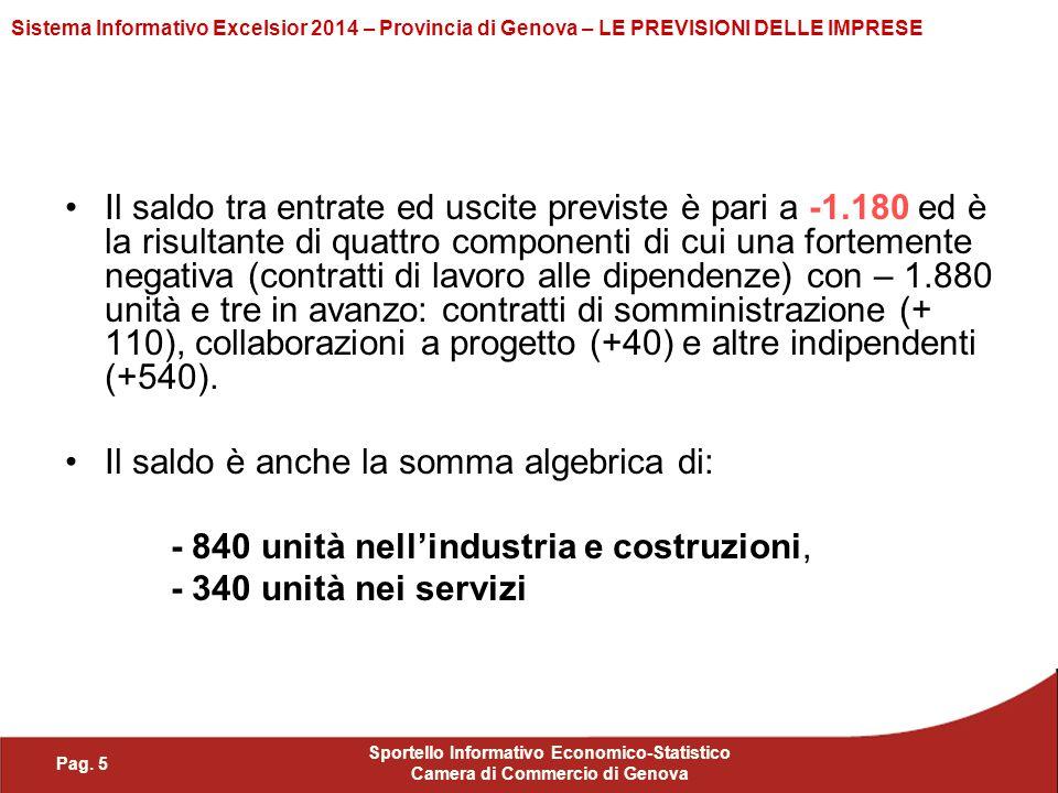 Pag. 5 Sportello Informativo Economico-Statistico Camera di Commercio di Genova Sistema Informativo Excelsior 2014 – Provincia di Genova – LE PREVISIO