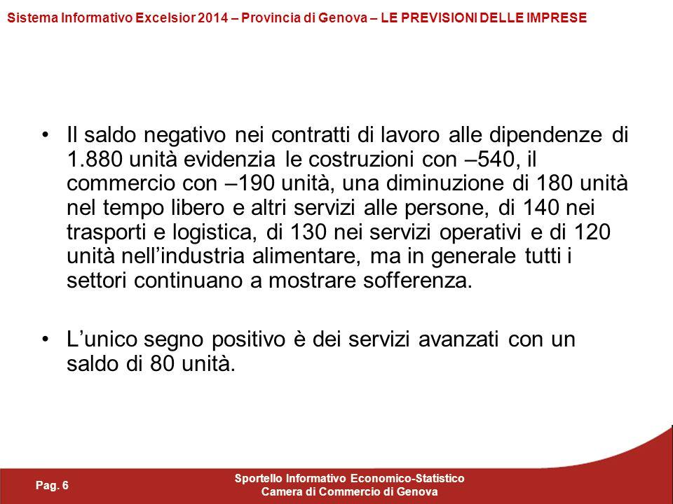 Pag. 6 Sportello Informativo Economico-Statistico Camera di Commercio di Genova Sistema Informativo Excelsior 2014 – Provincia di Genova – LE PREVISIO