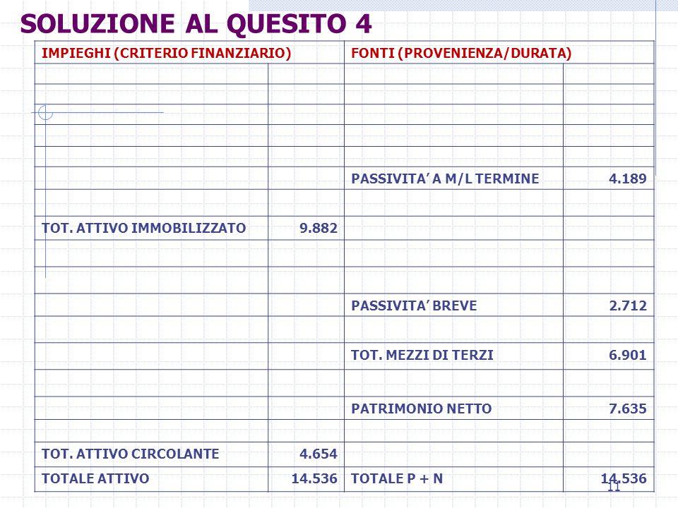 11 IMPIEGHI (CRITERIO FINANZIARIO)FONTI (PROVENIENZA/DURATA) PASSIVITA' A M/L TERMINE4.189 TOT. ATTIVO IMMOBILIZZATO9.882 PASSIVITA' BREVE2.712 TOT. M