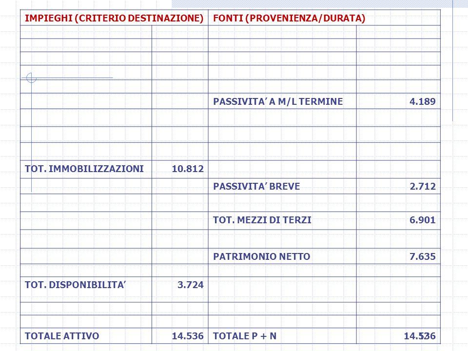 12 IMPIEGHI (CRITERIO DESTINAZIONE)FONTI (PROVENIENZA/DURATA) PASSIVITA' A M/L TERMINE4.189 TOT. IMMOBILIZZAZIONI10.812 PASSIVITA' BREVE2.712 TOT. MEZ