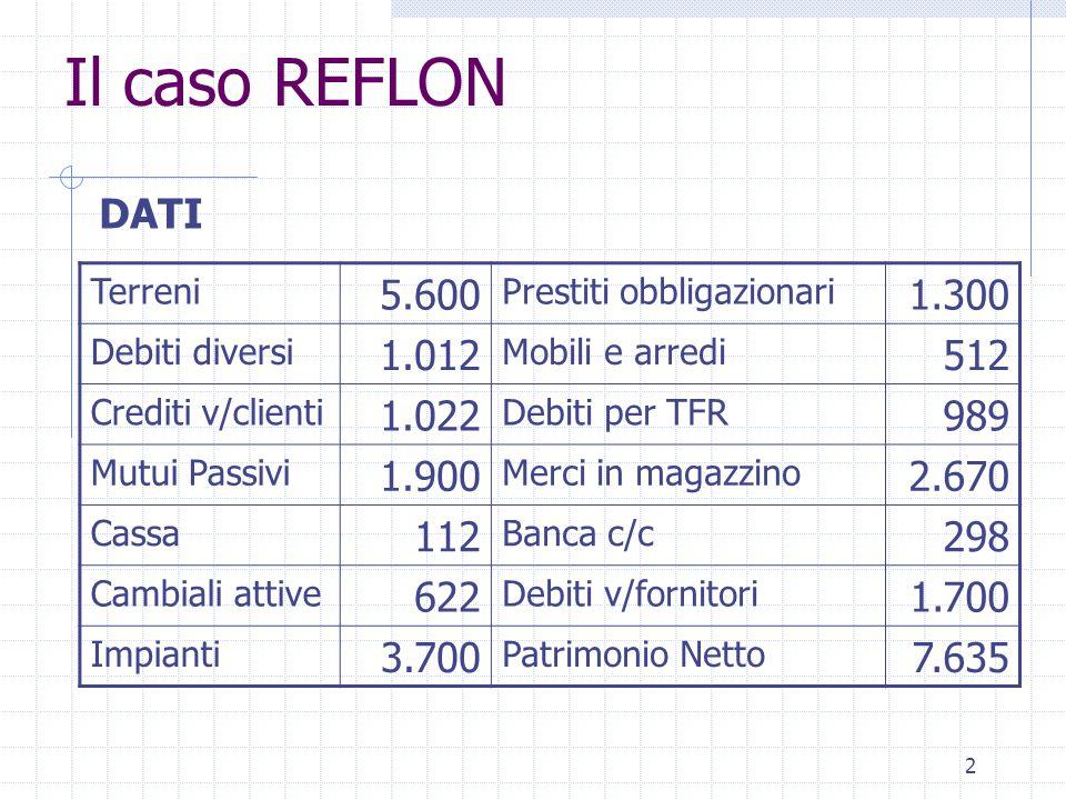 2 Il caso REFLON Terreni 5.600 Prestiti obbligazionari 1.300 Debiti diversi 1.012 Mobili e arredi 512 Crediti v/clienti 1.022 Debiti per TFR 989 Mutui