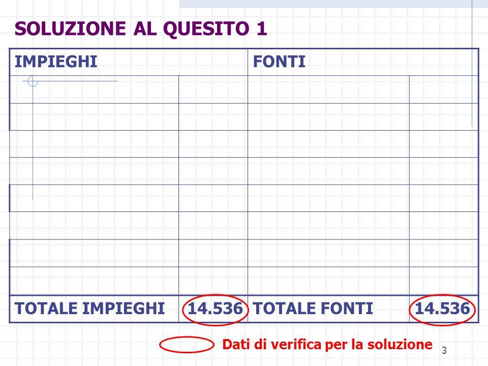 3 IMPIEGHIFONTI TOTALE IMPIEGHI14.536TOTALE FONTI14.536 SOLUZIONE AL QUESITO 1 Dati di verifica per la soluzione