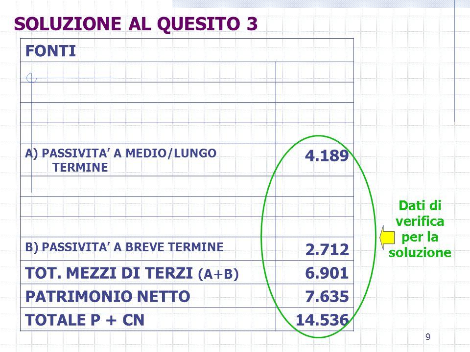 9 FONTI A) PASSIVITA' A MEDIO/LUNGO TERMINE 4.189 B) PASSIVITA' A BREVE TERMINE 2.712 TOT. MEZZI DI TERZI (A+B) 6.901 PATRIMONIO NETTO7.635 TOTALE P +