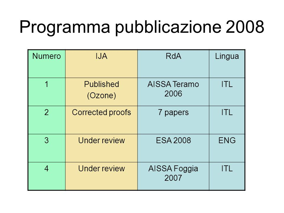Programma pubblicazione 2008 NumeroIJARdALingua 1Published (Ozone) AISSA Teramo 2006 ITL 2Corrected proofs7 papersITL 3Under reviewESA 2008ENG 4Under