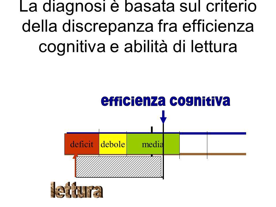 La diagnosi è basata sul criterio della discrepanza fra efficienza cognitiva e abilità di lettura mediadeboledeficit