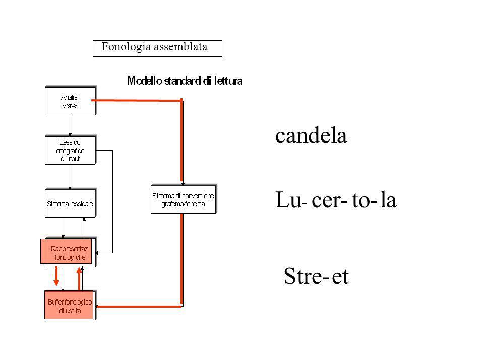 Fonologia assemblata candela Lu - cer-to-la Stre-et