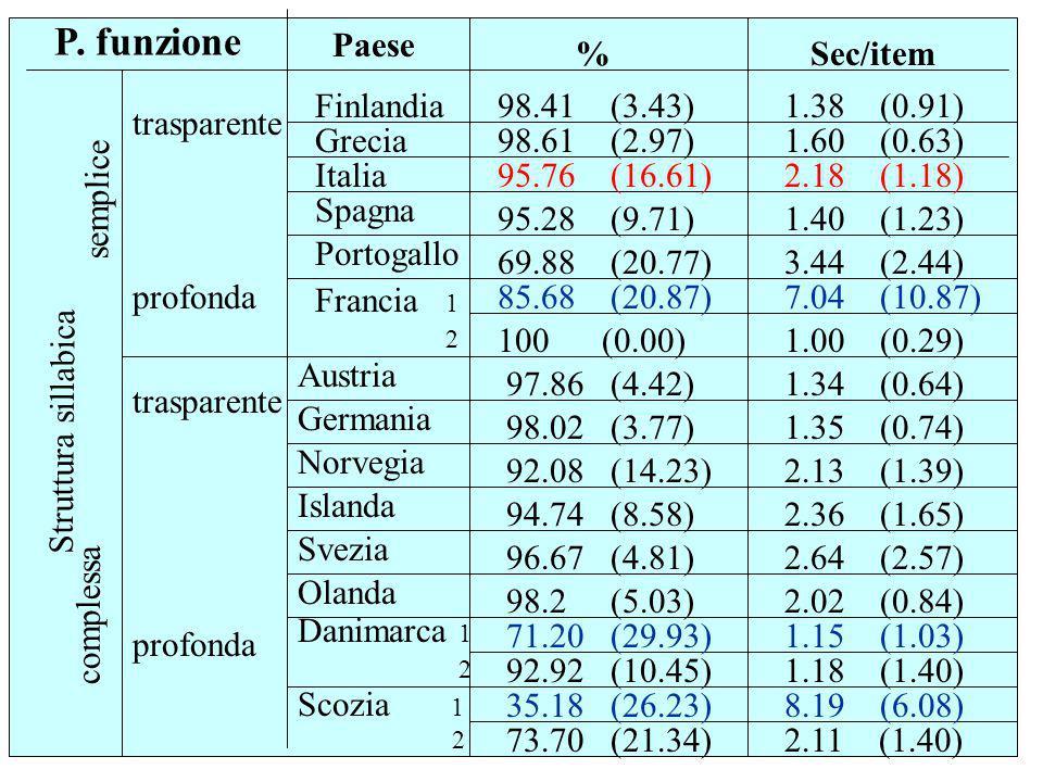 Struttura sillabica complessa semplice trasparente profonda trasparente Paese Finlandia Grecia Italia Spagna Portogallo Francia 1 2 Austria Germania N