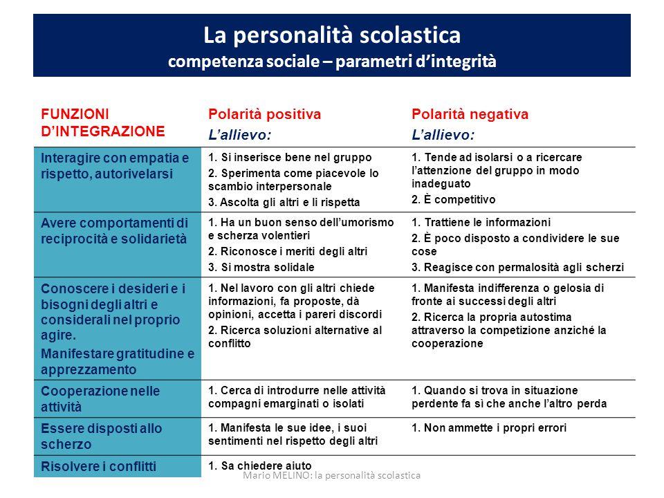 La personalità scolastica competenza sociale – parametri d'integrità FUNZIONI D'INTEGRAZIONE Polarità positiva L'allievo: Polarità negativa L'allievo: Interagire con empatia e rispetto, autorivelarsi 1.