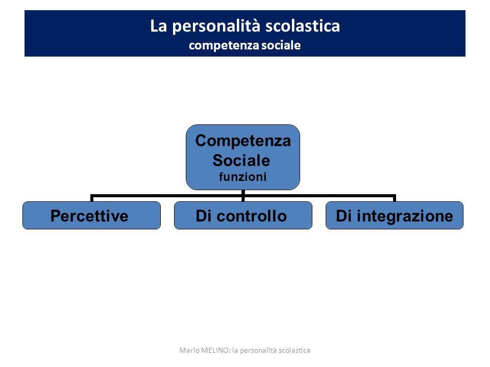 La personalità scolastica competenza sociale – parametri d'integrità FUNZIONI PERCETTIVE Polarità positiva L'allievo è capace di: Polarità negativa L'allievo: Percepire accuratamente se stessi 1.
