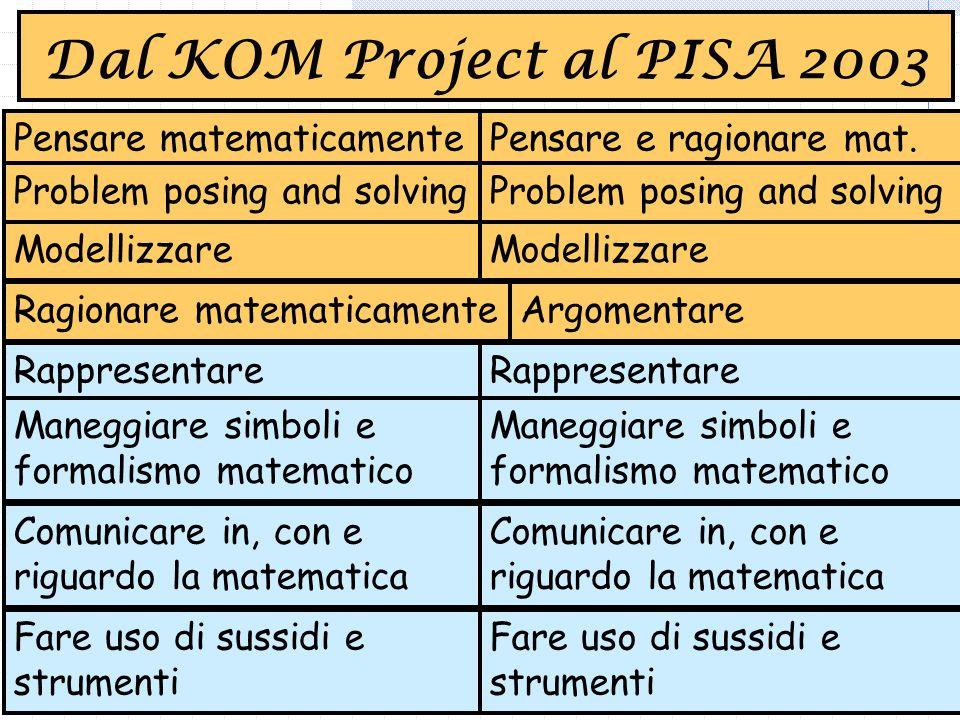Pensare matematicamente Problem posing and solving Modellizzare Ragionare matematicamente Rappresentare Maneggiare simboli e formalismo matematico Comunicare in, con e riguardo la matematica Fare uso di sussidi e strumenti Dal KOM Project al PISA 2003 Pensare e ragionare mat.