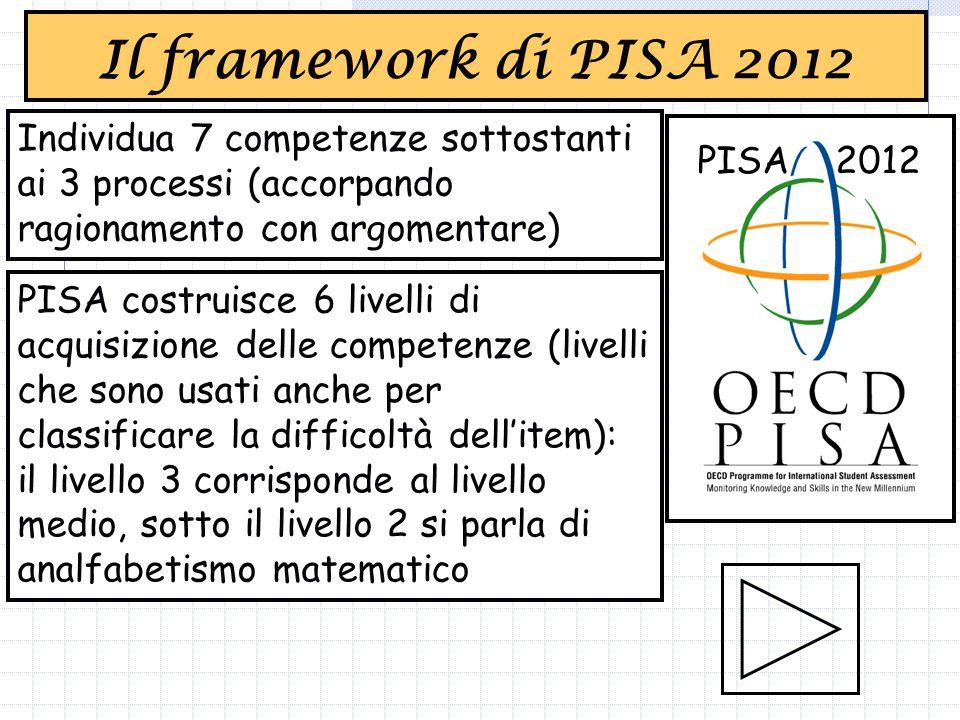 PISA 2012 Individua 7 competenze sottostanti ai 3 processi (accorpando ragionamento con argomentare) PISA costruisce 6 livelli di acquisizione delle competenze (livelli che sono usati anche per classificare la difficoltà dell'item): il livello 3 corrisponde al livello medio, sotto il livello 2 si parla di analfabetismo matematico Il framework di PISA 2012