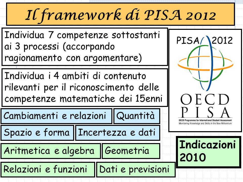 PISA 2012 Individua 7 competenze sottostanti ai 3 processi (accorpando ragionamento con argomentare) Individua i 4 ambiti di contenuto rilevanti per il riconoscimento delle competenze matematiche dei 15enni Cambiamenti e relazioni Spazio e forma Quantità Incertezza e dati Indicazioni 2010 Aritmetica e algebra Relazioni e funzioni Geometria Dati e previsioni Il framework di PISA 2012