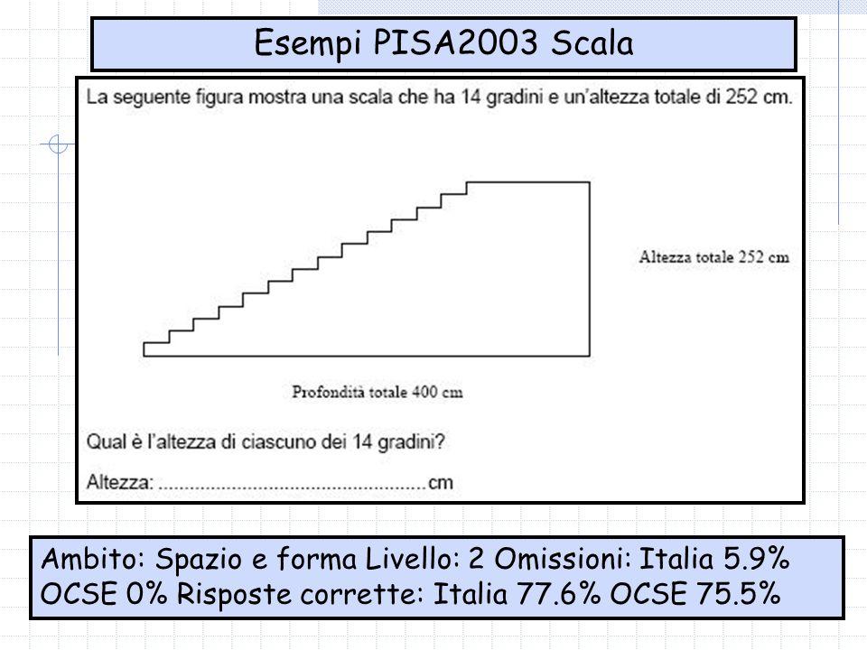 Esempi PISA2003 Scala Ambito: Spazio e forma Livello: 2 Omissioni: Italia 5.9% OCSE 0% Risposte corrette: Italia 77.6% OCSE 75.5%