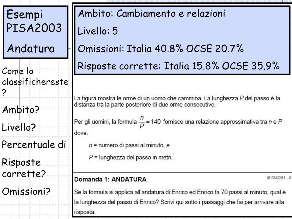 Esempi PISA2003 Andatura Ambito: Cambiamento e relazioni Livello: 5 Omissioni: Italia 40.8% OCSE 20.7% Risposte corrette: Italia 15.8% OCSE 35.9% Come lo classifichereste .