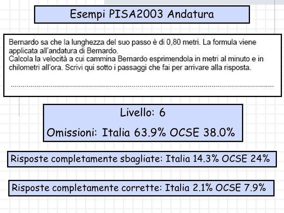 Esempi PISA2003 Andatura Risposte completamente corrette: Italia 2.1% OCSE 7.9% Livello: 6 Omissioni: Italia 63.9% OCSE 38.0% Risposte completamente sbagliate: Italia 14.3% OCSE 24%