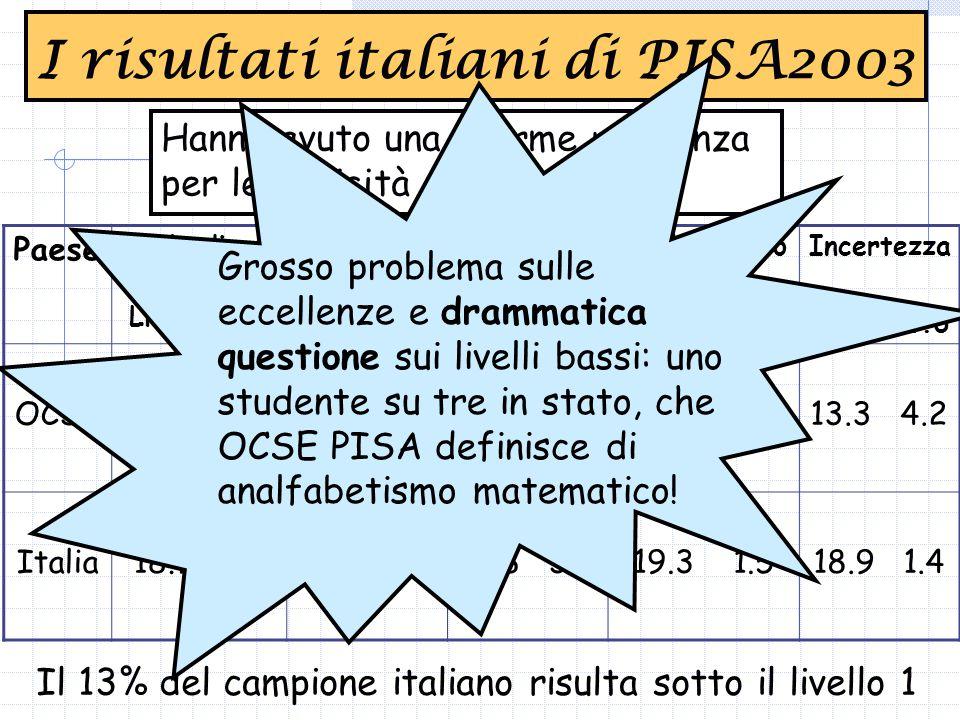 Hanno avuto una enorme risonanza per le criticità evidenziate I risultati italiani di PISA2003 Paese Scala di competenza Liv.1|Liv.6 Quantità Liv.1|Liv.6 Spazio e forma Liv.1|Liv.6 Cambiamento e relazioni Liv.1|Liv.6 Incertezza Liv.1|Liv.6 OCSE13.2 4.012.5 4.014.2 5.813.0 5.313.3 4.2 Italia18.7 1.516.1 2.916.8 3.319.3 1.518.9 1.4 Il 13% del campione italiano risulta sotto il livello 1 Grosso problema sulle eccellenze e drammatica questione sui livelli bassi: uno studente su tre in stato, che OCSE PISA definisce di analfabetismo matematico!