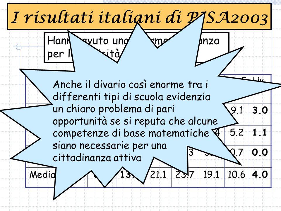 Hanno avuto una enorme risonanza per le criticità evidenziate I risultati italiani di PISA2003 Tipo di scuola Sotto liv.1 Liv.1Liv.2Liv.3Liv.4Liv.5Liv.