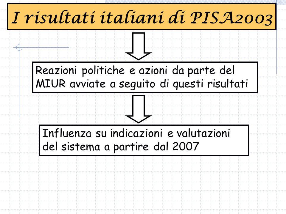 Reazioni politiche e azioni da parte del MIUR avviate a seguito di questi risultati I risultati italiani di PISA2003 Influenza su indicazioni e valutazioni del sistema a partire dal 2007
