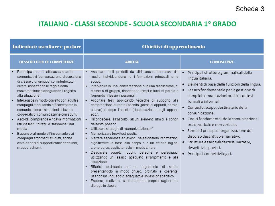Indicatori: ascoltare e parlareObiettivi di apprendimento DESSCRITTORI DI COMPETENZEABILITÁCONOSCENZE  Partecipa in modo efficace a scambi comunicati