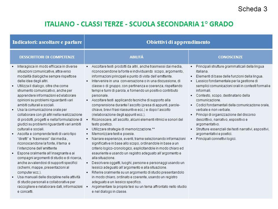 Indicatori: ascoltare e parlareObiettivi di apprendimento DESSCRITTORI DI COMPETENZEABILITÁCONOSCENZE  Interagisce in modo efficace in diverse situaz