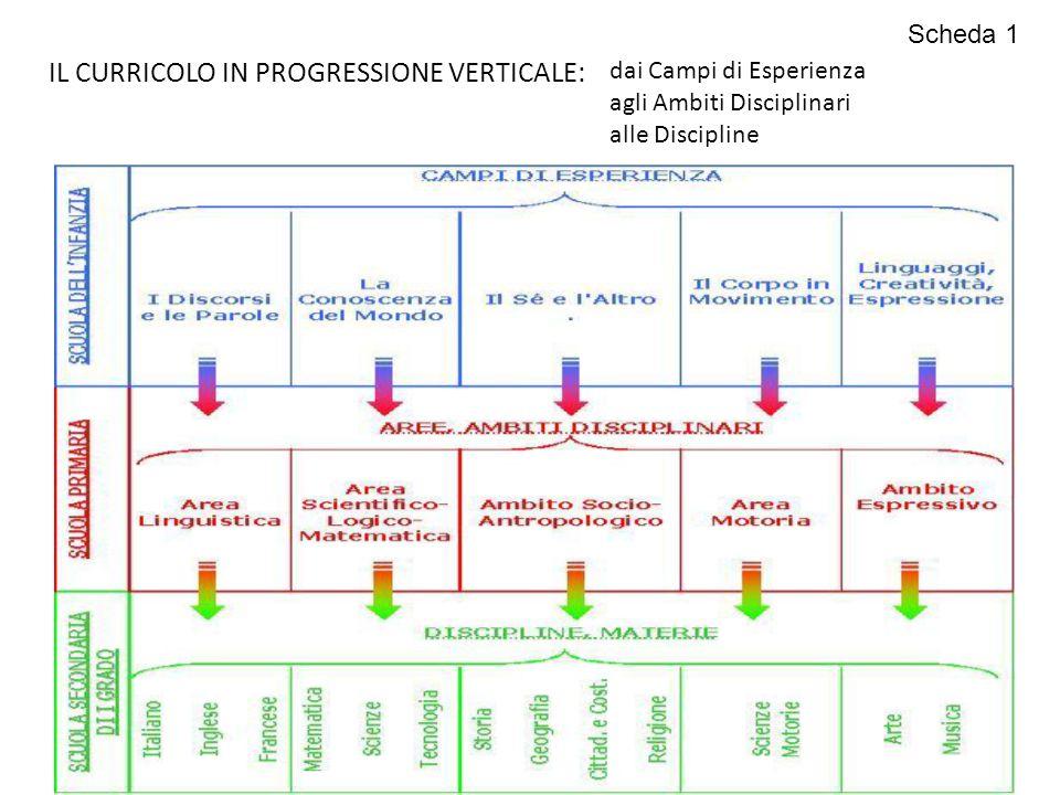 IL CURRICOLO IN PROGRESSIONE VERTICALE: dai Campi di Esperienza agli Ambiti Disciplinari alle Discipline Scheda 1