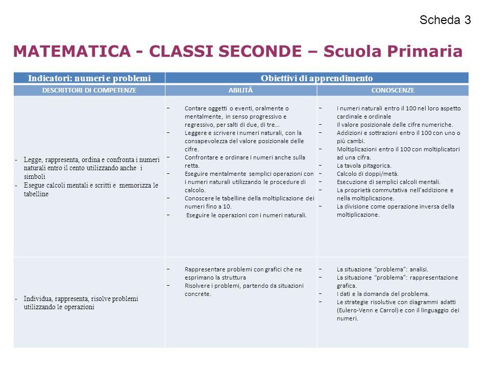Indicatori: numeri e problemiObiettivi di apprendimento DESCRITTORI DI COMPETENZEABILITÁCONOSCENZE -Legge, rappresenta, ordina e confronta i numeri na