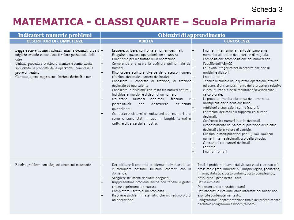 MATEMATICA - CLASSI QUARTE – Scuola Primaria Indicatori: numeri e problemiObiettivi di apprendimento DESCRITTORI DI COMPETENZEABILITÁCONOSCENZE -Legge