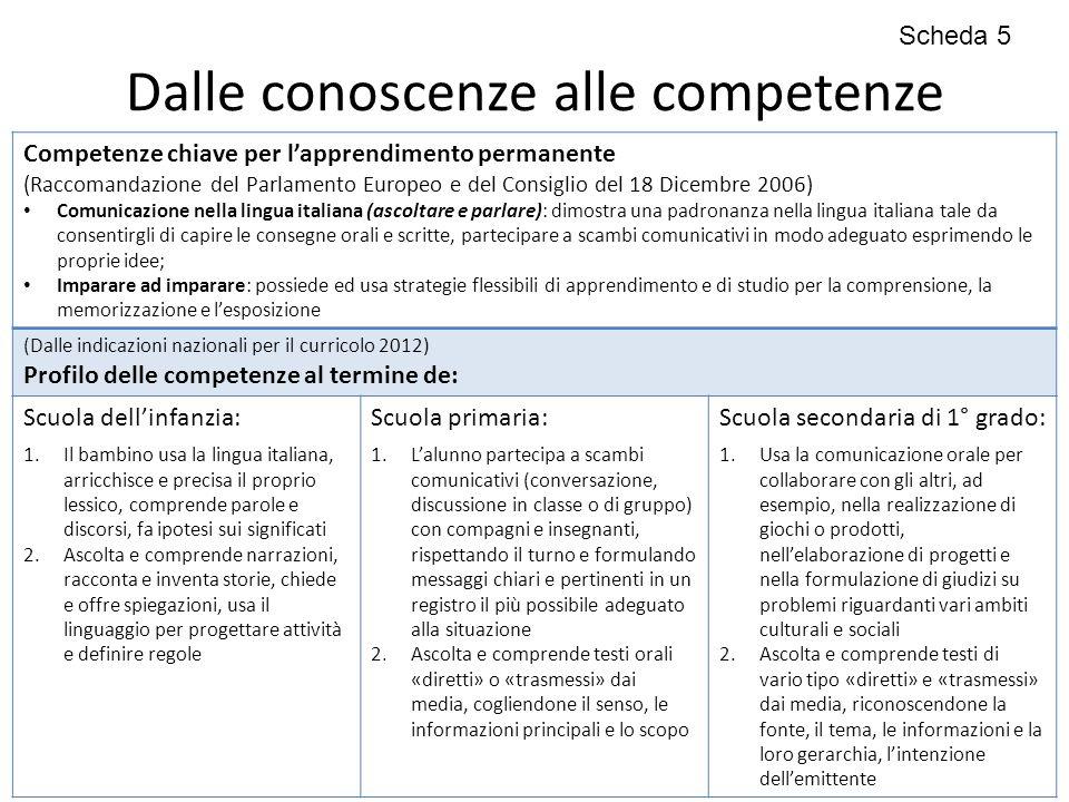 Dalle conoscenze alle competenze Competenze chiave per l'apprendimento permanente (Raccomandazione del Parlamento Europeo e del Consiglio del 18 Dicem
