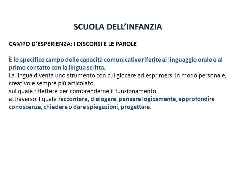 SCUOLA DELL'INFANZIA CAMPO D'ESPERIENZA: I DISCORSI E LE PAROLE È lo specifico campo delle capacità comunicative riferite al linguaggio orale e al pri