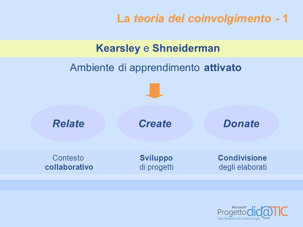 La teoria del coinvolgimento - 1 Ambiente di apprendimento attivato RelateCreateDonate Contesto collaborativo Condivisione degli elaborati Sviluppo di progetti Kearsley e Shneiderman